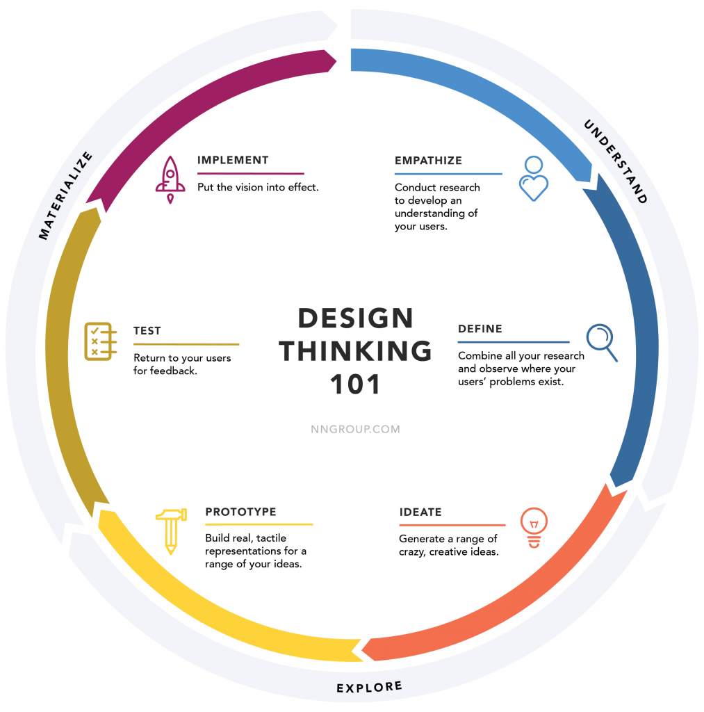 El proceso de Design Thinking, según Nielsen Norman Group.